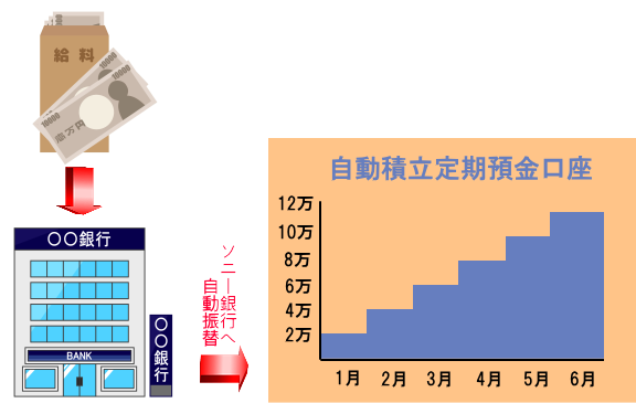 ⑤ソニー銀行【自動積立預金】